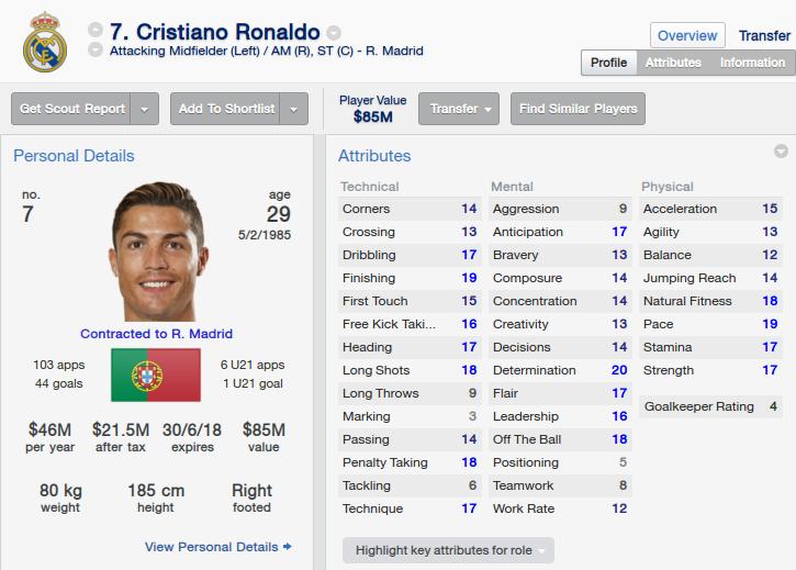 Cristiano Ronaldo Football Manager