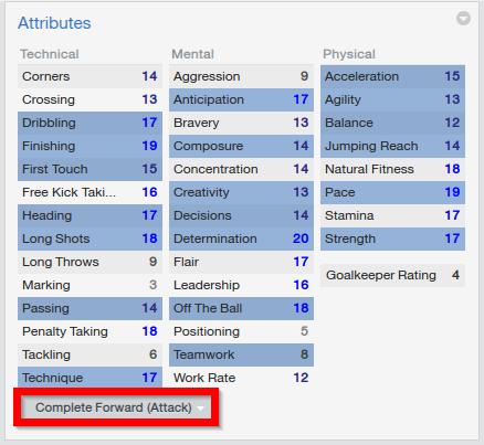 Cristiano Ronaldo Football Manager Specific Skills